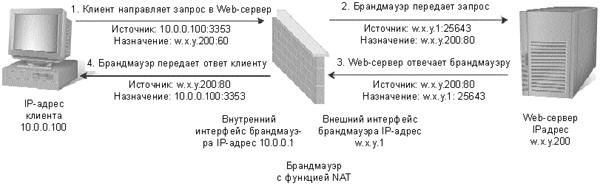 Структура сети