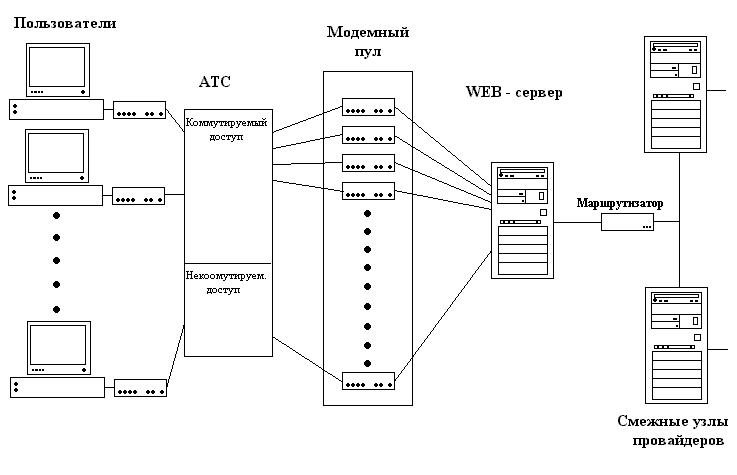 Схема работы сети интернет
