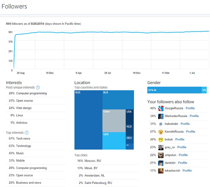 Данные о читателях в аналитике аккаунта Twitter