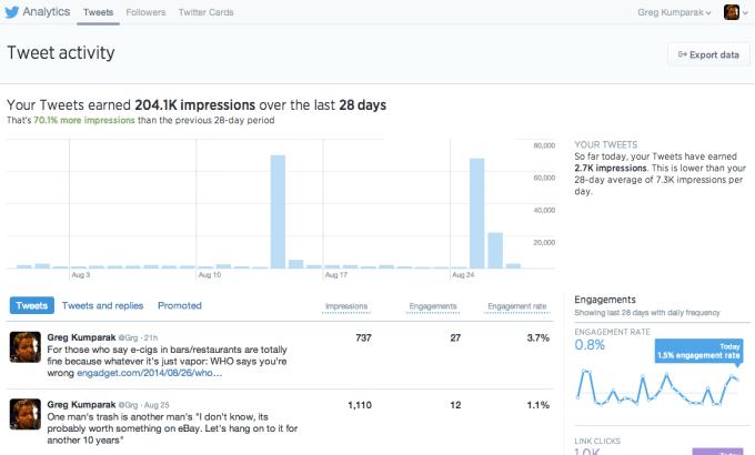 Аналитика аккаунта в Twitter