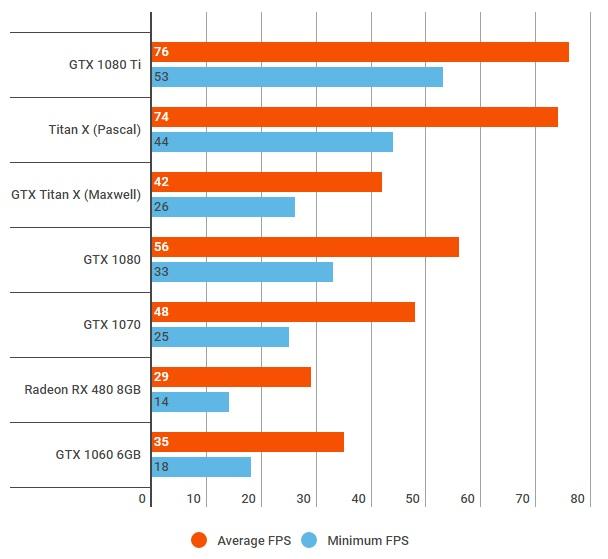 GeForce GTX 1080 Ti тесты