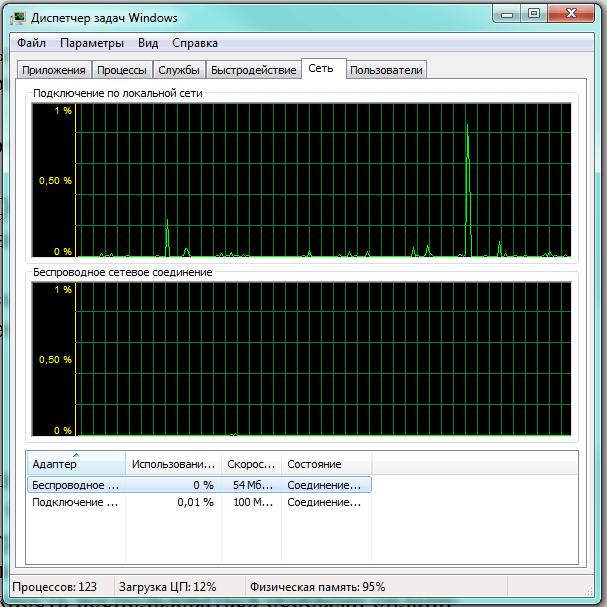 Окно «Диспетчера задач Windows»