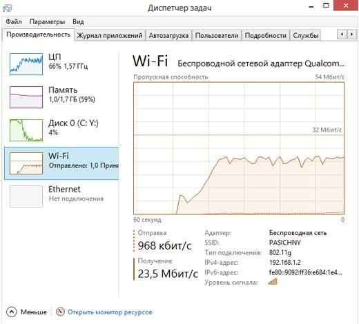 Скорость интернета в диспетчере задач