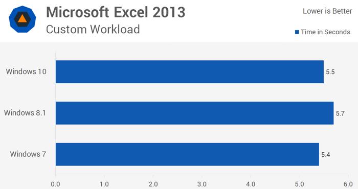Скорость работы Excel 2013