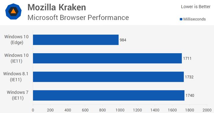 Скорость запуска IE и браузера Edge