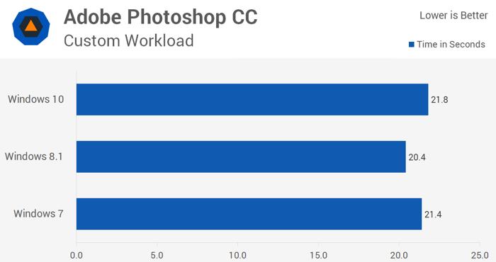 Одна из последних версий Photoshop под управлением более новых Windows